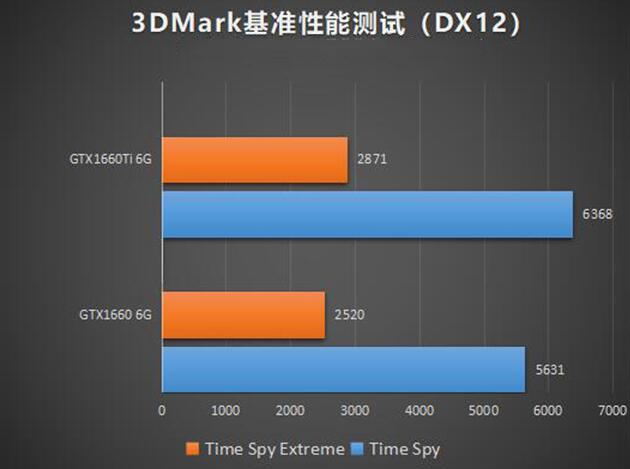 gtx1660ti和1660 3DMark测试(DX12)