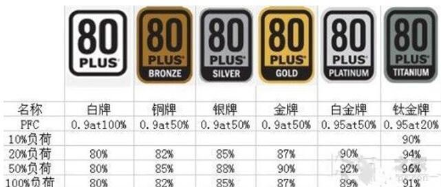 80Plus认证