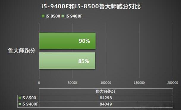 9400f和8500鲁大师跑分测试