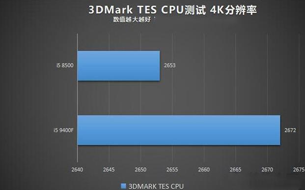 9400f和85003DMARK TES CPU跑分测试