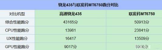 骁龙4350和MT6750跑分数据对比