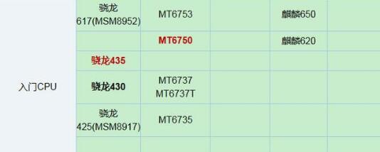 MT6750和骁龙435在CPU天梯图中的位置