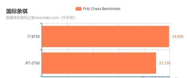 r72700和i78700国际象棋测试