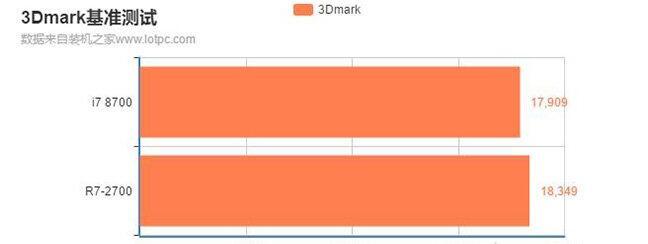 r72700和i787003DMARK基准测试
