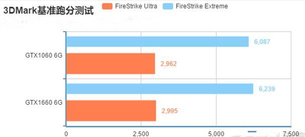 gtx1660和gtx1060 3D MARK跑分对比