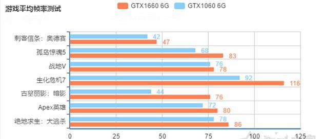 gtx1660和gtx1060游戏实测对比