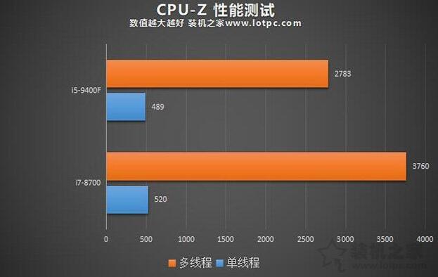 i5-9400F和i7-8700CPU-Z测试