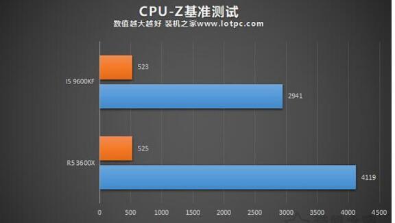R5-3600X和i5-9600KF的CPU-Z测试