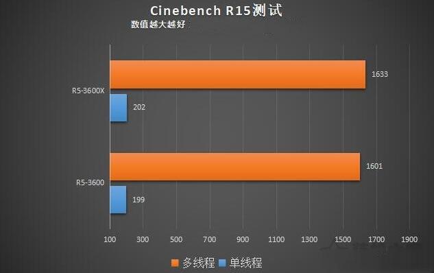 r53600和r53600xCinebench R15测试