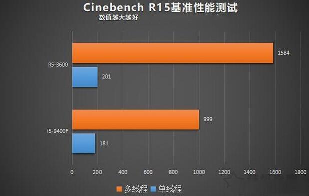 Cinebench R15基准性能测试
