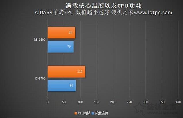 CPU温度与CPU功耗