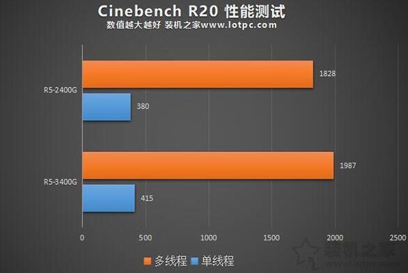 R5-3400G和R5-2400GCinebench R20测试