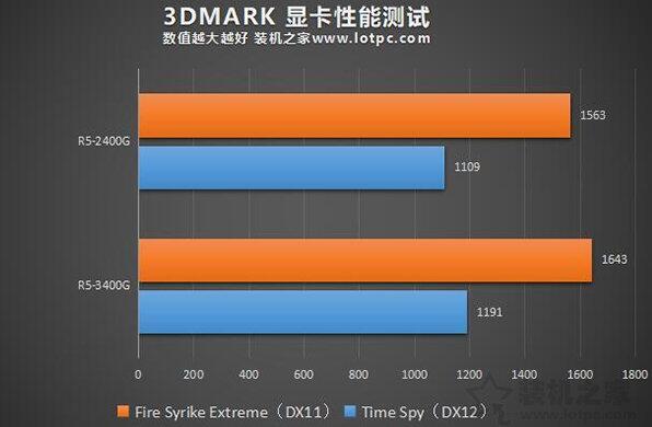 R5-3400G和R5-2400G3D MARK测试