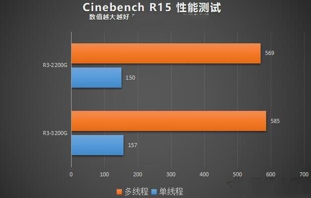 3200G和Ryzen3-2200GCinebench R15测试