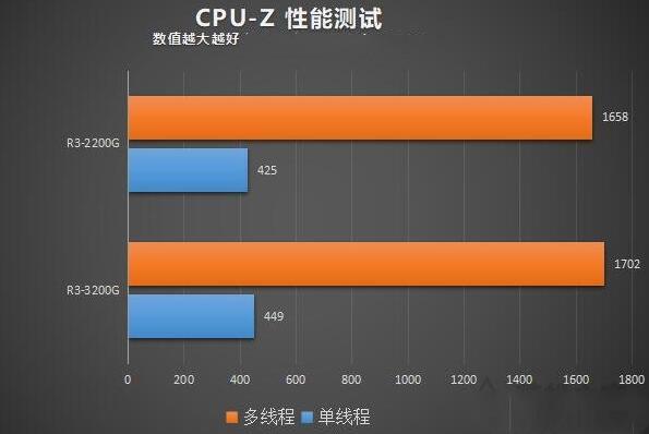 3200G和Ryzen3-2200GCPU-Z测试