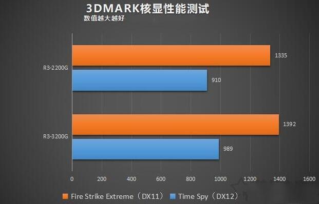 3200G和Ryzen3-2200G3D MARK测试