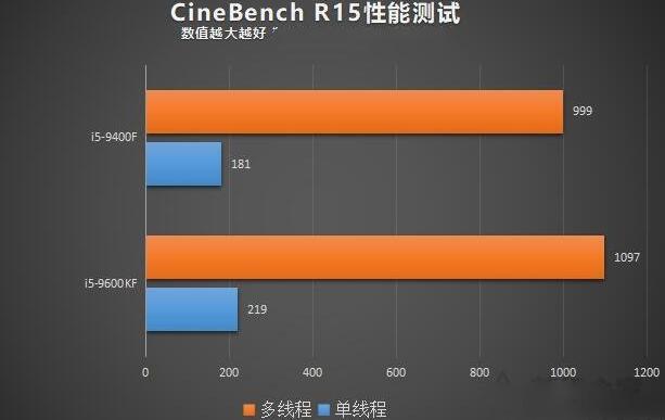 Cinebench R15测试