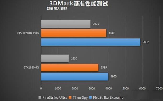 gtx1650和rx580的3DMark基准性能测试