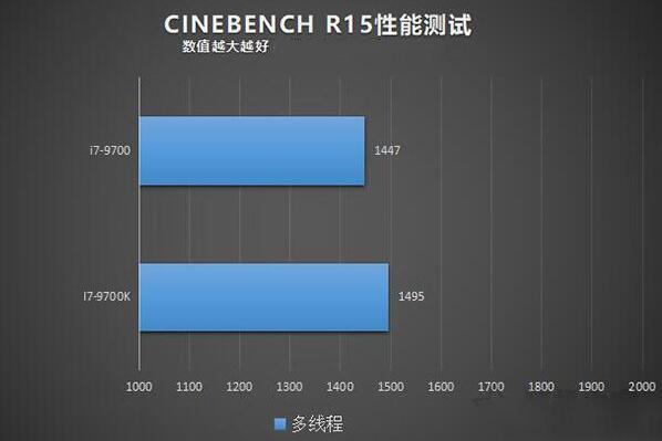 i7-9700和9700k的CINEBENCH R15性能测试
