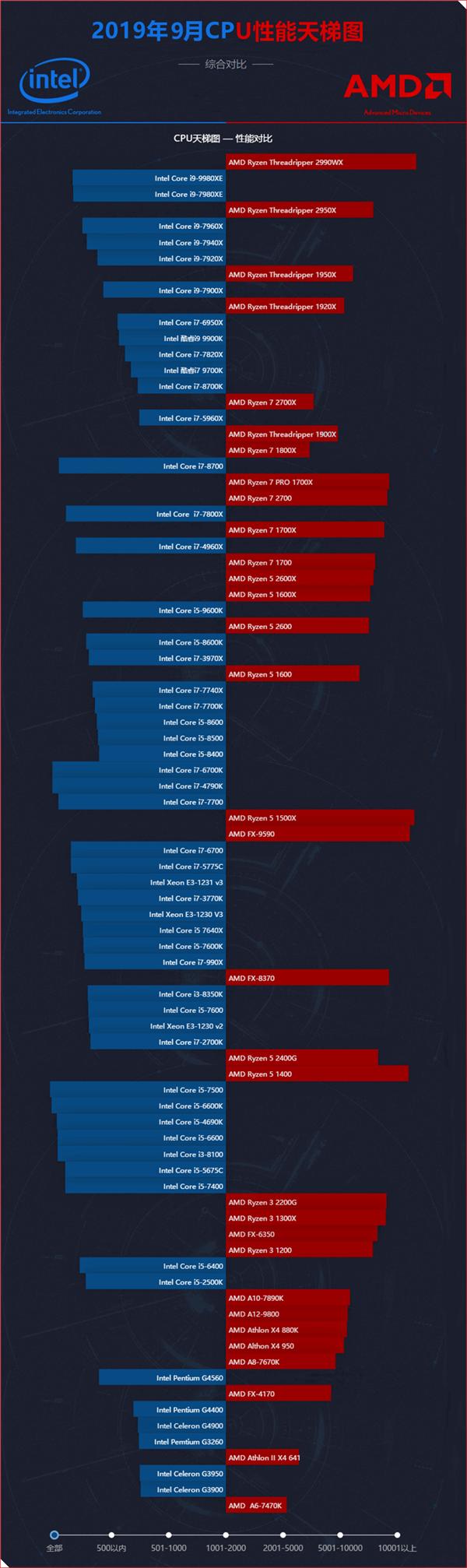 2019年9月CPU性能天梯图参考版