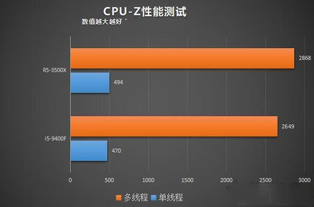 R5-3500X和i5-9400F的CPU-Z性能测试