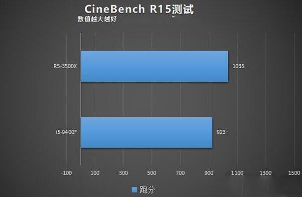 R5-3500X和i5-9400F的CineBench R15测试