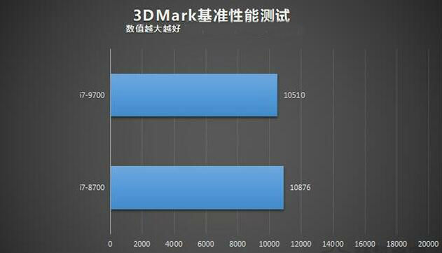 i7-9700和i7-8700的3Mmark基准测试