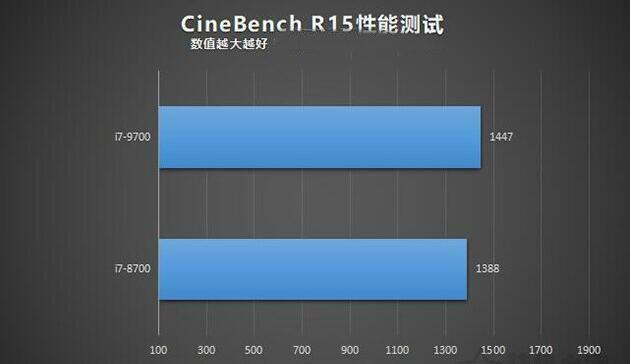 i7-9700和i7-8700的CINEBENCH R15性能测试