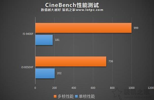 i5-9400F和i3-9350KF Cinebench R15测试
