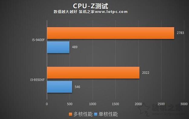 i5-9400F和i3-9350KF CPU-Z测试