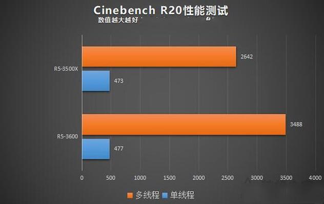 Cinebench R20性能测试