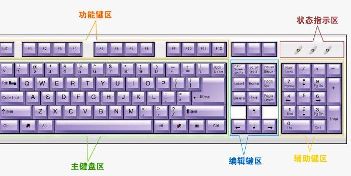 键盘上的每个键的作用,键盘常用快捷键介绍