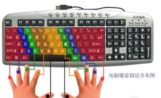 键盘上的每个键的作用