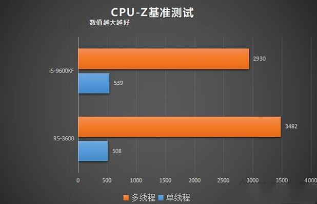 CPU-Z测试