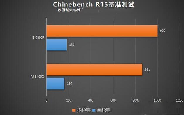 i5 9400F和R5 3400G的Chinebench R15测试