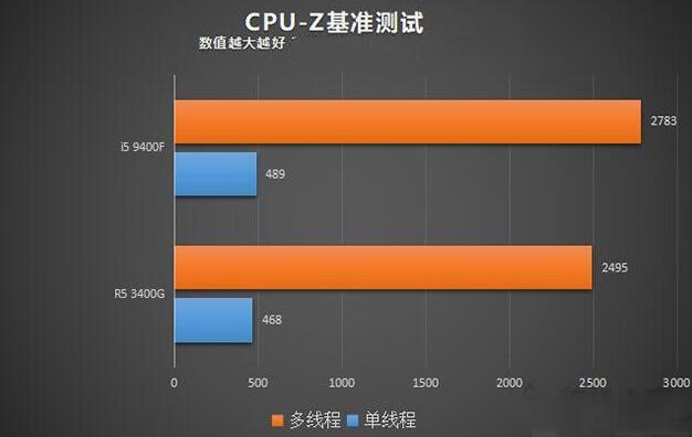 i5 9400F和R5 3400G的CPU-Z测试