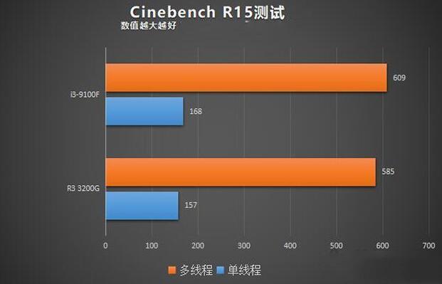 i3 9100F和R3-3200G的Chinebench R15评测