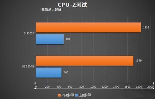 i3 9100F和R3-3200G的CPU-Z测试