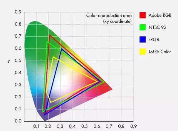 72%NTSC和100%sRGB有什么区别