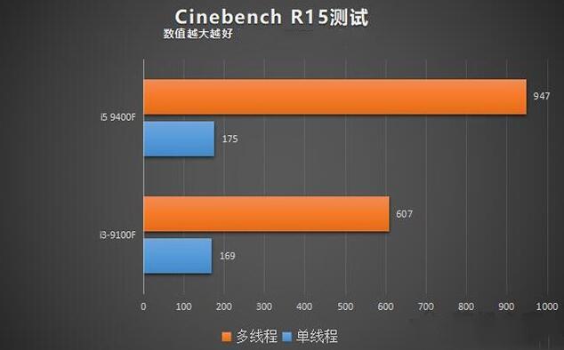 i3-9100F和i5-9400F的CINEBENCH R15性能测试