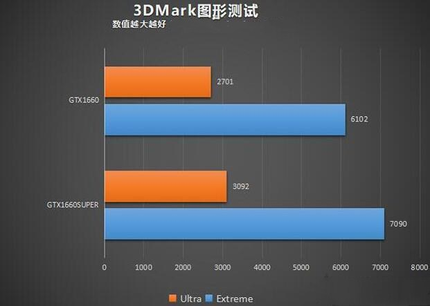 GTX1660和1660Super的3DMark图形测试