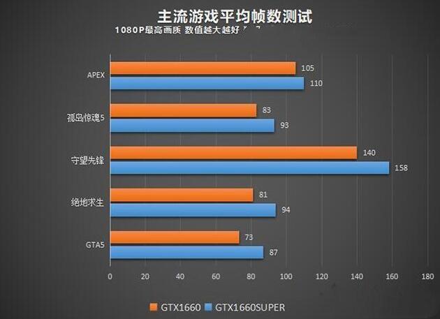 GTX1660和1660Super的游戏帧率测试