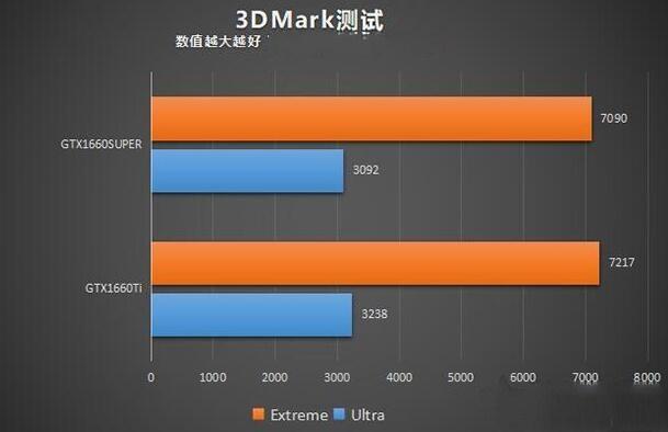"GTX1660SUPER和GTX1660TI的3DMark图形测试"""