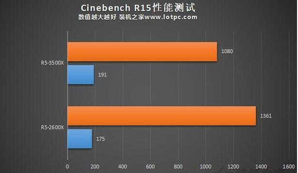 R5-3500X和2600X的Cinebench R15测试