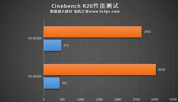 R5-3500X和2600X的Cinebench R20测试