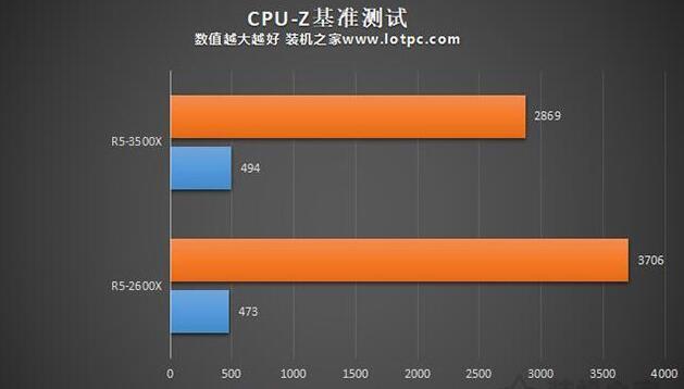 R5-3500X和2600X CPU-Z测试