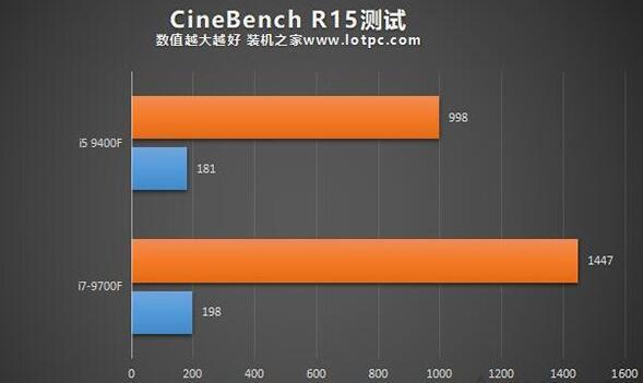 i5-9400F和i7-9700F的CINEBENCH R15性能测试