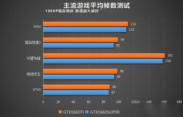 九代i5-9400F配GTX1660Super主流级游戏电脑配置推荐