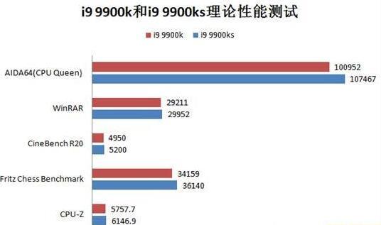 i9 9900k和i9 9900ks性能对比评测(二):理论性能测试