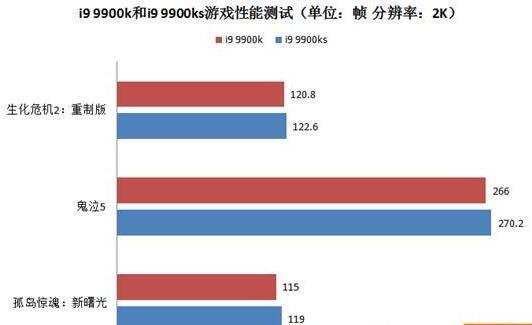>i9 9900k和i9 9900ks性能对比评测(三):游戏性能测试